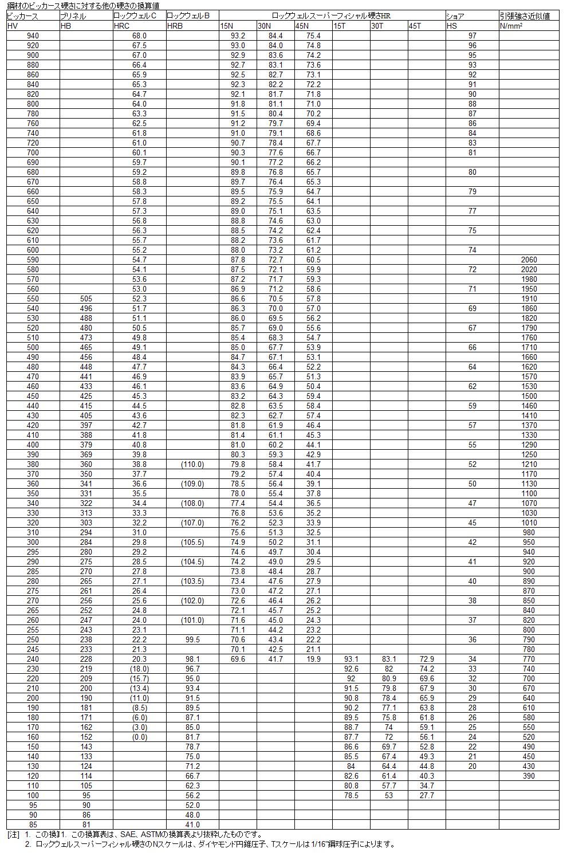 ショア硬さ(HS)=0.1×ブリネル ... : 単位の換算表 : すべての講義